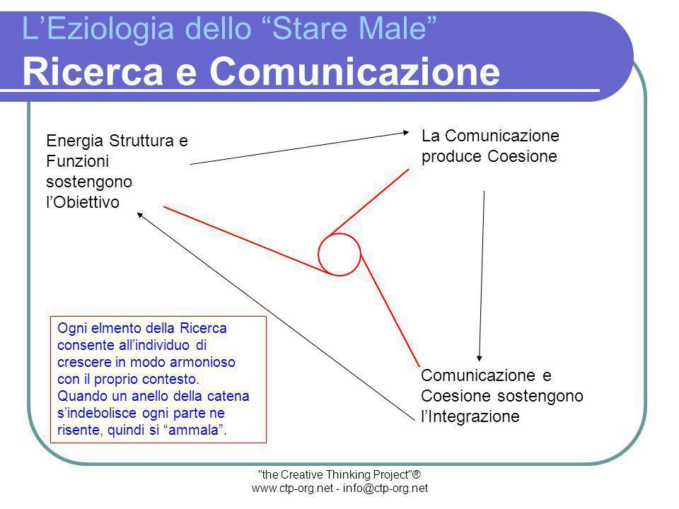 the Creative Thinking Project ® www.ctp-org.net - info@ctp-org.net LEziologia dello Stare Male Il Macro-Processo Abbiamo visto che il macro-Processo si regge su cinque Pilastri essenziali: 1.
