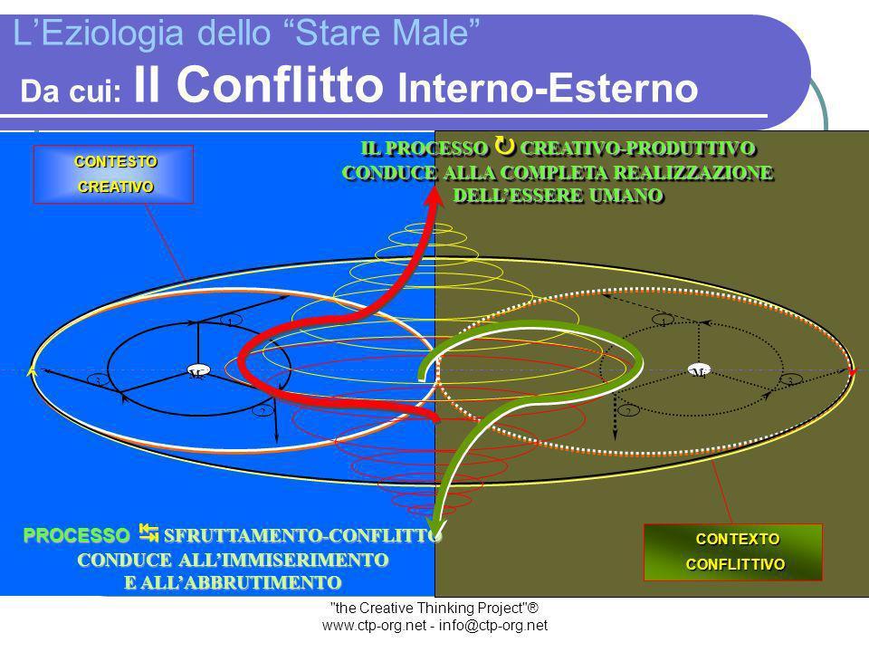 the Creative Thinking Project ® www.ctp-org.net - info@ctp-org.net LEziologia dello Stare Male Si originanano: Processi in Antitesi LA NON-COSCIENZA COMPIE SCELTE AUTO-DISTRUTTIVE PRODUCENDO UN CONTEXTO CONFLITTIVO LA NON-COSCIENZA COMPIE SCELTE AUTO-DISTRUTTIVE PRODUCENDO UN CONTEXTO CONFLITTIVO RECOGIMIENTO EXPANSIÓN 1 2 3 MiMi 2 3 11 McMc McMc LA COSCIENZA RICERCA UN CONTESTO CREATIVO