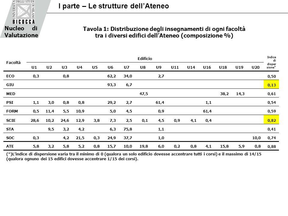 Nucleo di Valutazione I parte – Le strutture dellAteneo Tavola 1: Distribuzione degli insegnamenti di ogni facoltà tra i diversi edifici dellAteneo (composizione %) Facoltà Edificio Indice di disper sione* U1U2U3U4U5U6U7U8U9U11U14U16U18U19U20 ECO0,3 0,8 62,234,0 2,7 0,50 GIU 93,36,7 0,13 MED 47,5 38,214,3 0,61 PSI1,13,00,8 29,22,7 61,4 1,1 0,54 FORM0,511,45,510,9 5,04,5 0,9 61,4 0,59 SCIE28,610,224,612,93,87,32,50,14,50,94,10,4 0,82 STA 9,53,24,2 6,375,8 1,1 0,41 SOC0,3 4,221,50,324,937,7 1,0 10,0 0,74 ATE5,83,25,85,20,815,710,019,86,00,20,84,115,85,90,8 0,88 (*)Lindice di dispersione varia tra il minimo di 0 (qualora un solo edificio dovesse accentrare tutti i corsi) e il massimo di 14/15 (qualora ognuno dei 15 edifici dovesse accentrare 1/15 dei corsi).