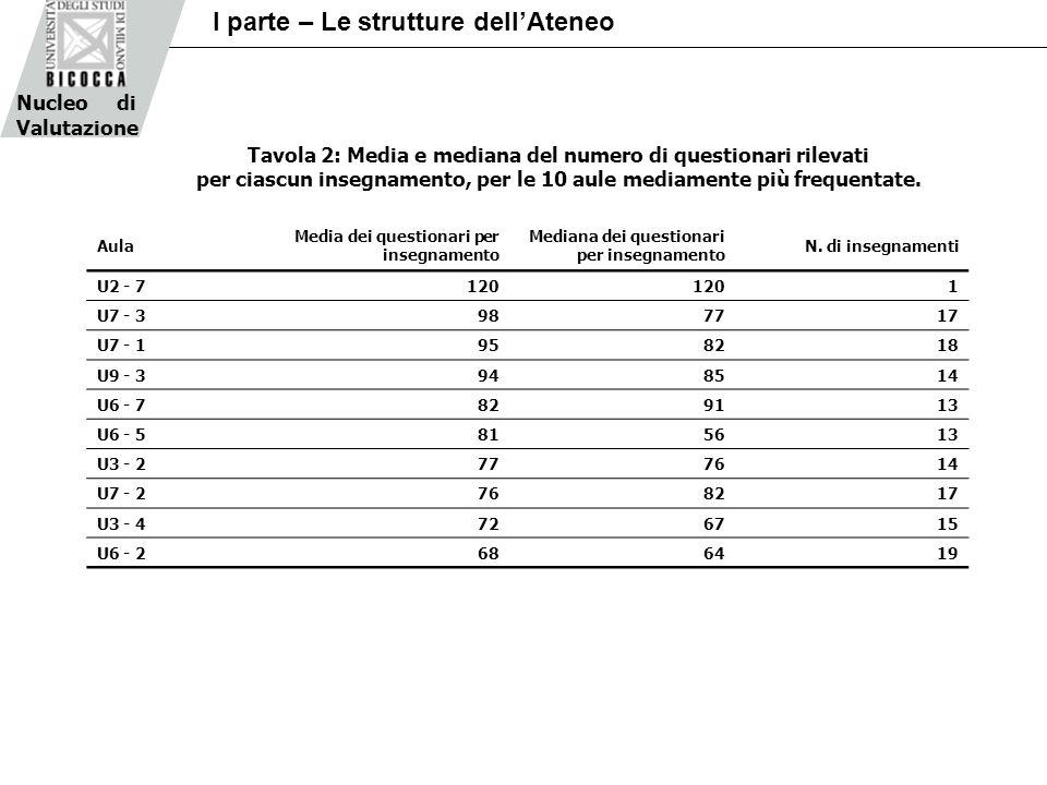 Tavola 2: Media e mediana del numero di questionari rilevati per ciascun insegnamento, per le 10 aule mediamente più frequentate.