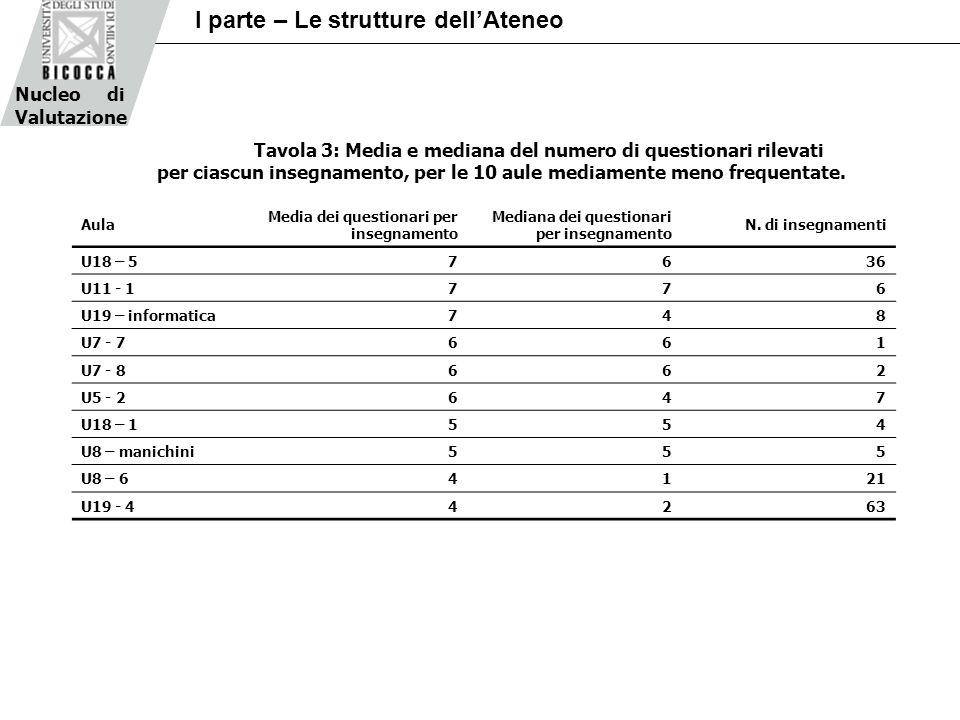 Tavola 3: Media e mediana del numero di questionari rilevati per ciascun insegnamento, per le 10 aule mediamente meno frequentate.