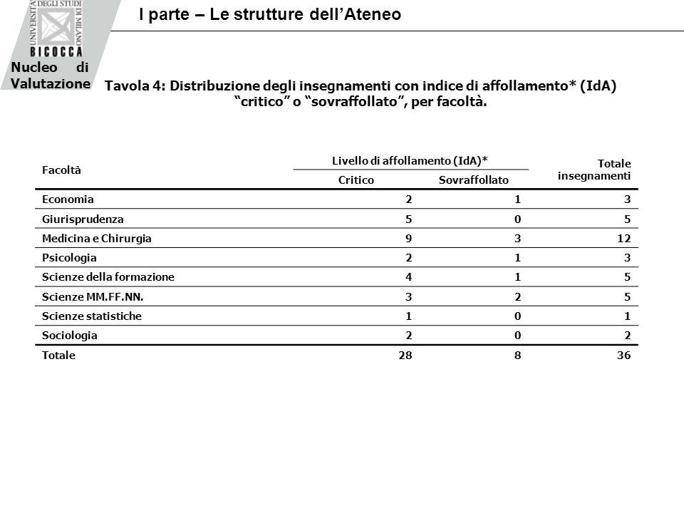 Tavola 4: Distribuzione degli insegnamenti con indice di affollamento* (IdA) critico o sovraffollato, per facoltà.