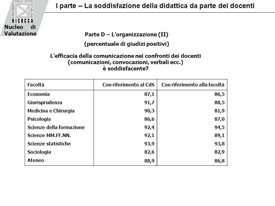 Parte D – Lorganizzazione (II) (percentuale di giudizi positivi) FacoltàCon riferimento al CdS Economia 87,1 Giurisprudenza 91,7 Medicina e Chirurgia 90,3 Psicologia 86,6 Scienze della formazione 92,4 Scienze MM.FF.NN.