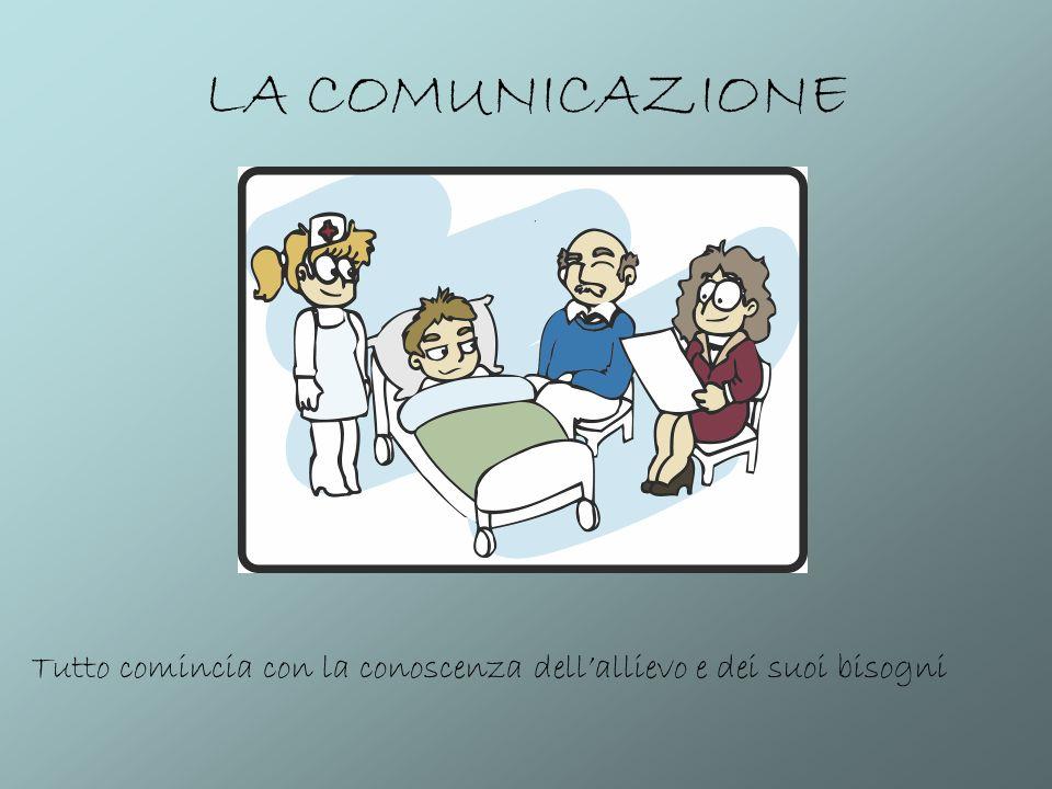 LA COMUNICAZIONE Tutto comincia con la conoscenza dellallievo e dei suoi bisogni