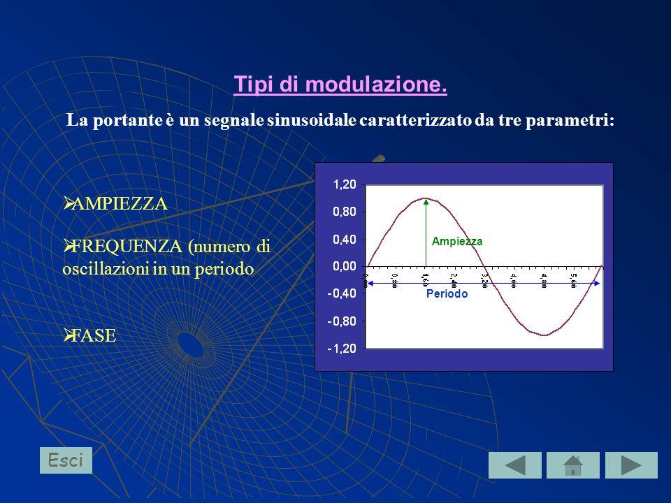 Tipi di modulazione. La portante è un segnale sinusoidale caratterizzato da tre parametri: Ampiezza Periodo AMPIEZZA FREQUENZA (numero di oscillazioni