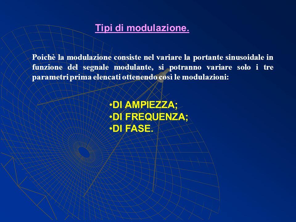 Poichè la modulazione consiste nel variare la portante sinusoidale in funzione del segnale modulante, si potranno variare solo i tre parametri prima e
