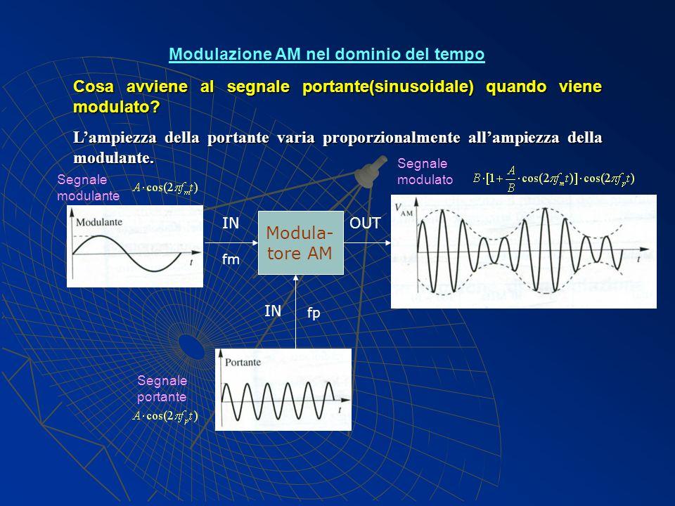 Cosa avviene al segnale portante(sinusoidale) quando viene modulato? Lampiezza della portante varia proporzionalmente allampiezza della modulante. Mod