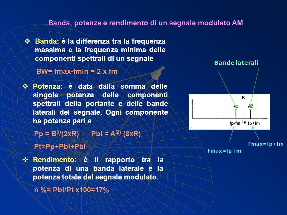 Banda, potenza e rendimento di un segnale modulato AM Banda: è la differenza tra la frequenza massima e la frequenza minima delle componenti spettrali