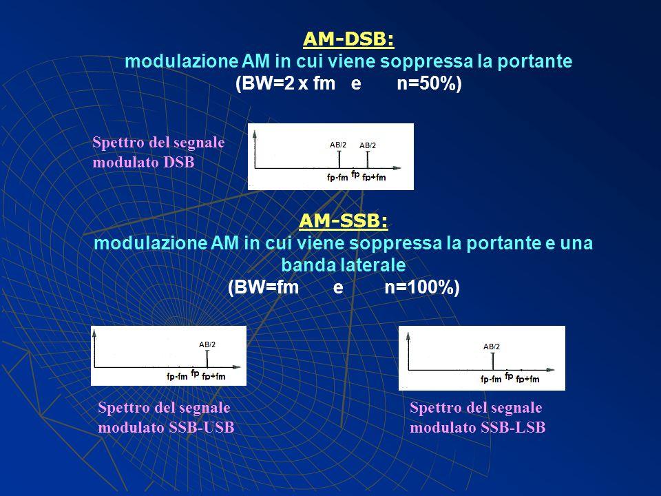 AM-DSB: modulazione AM in cui viene soppressa la portante (BW=2 x fm e n=50%) AM-SSB: modulazione AM in cui viene soppressa la portante e una banda la