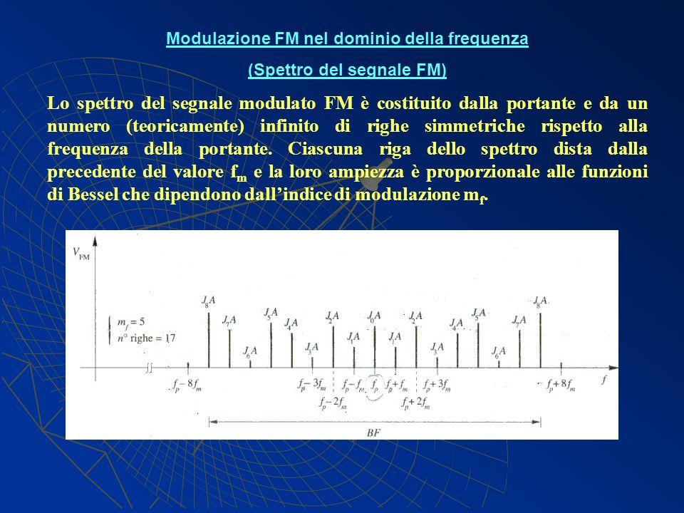 Modulazione FM nel dominio della frequenza (Spettro del segnale FM) Lo spettro del segnale modulato FM è costituito dalla portante e da un numero (teo