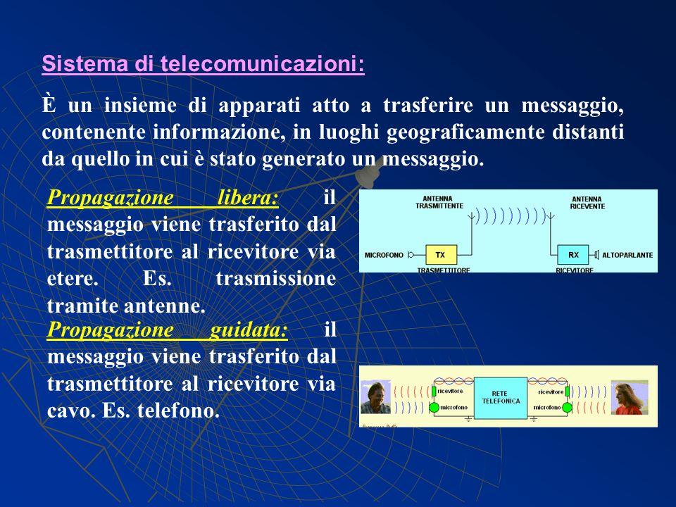 Sistema di telecomunicazioni: È un insieme di apparati atto a trasferire un messaggio, contenente informazione, in luoghi geograficamente distanti da