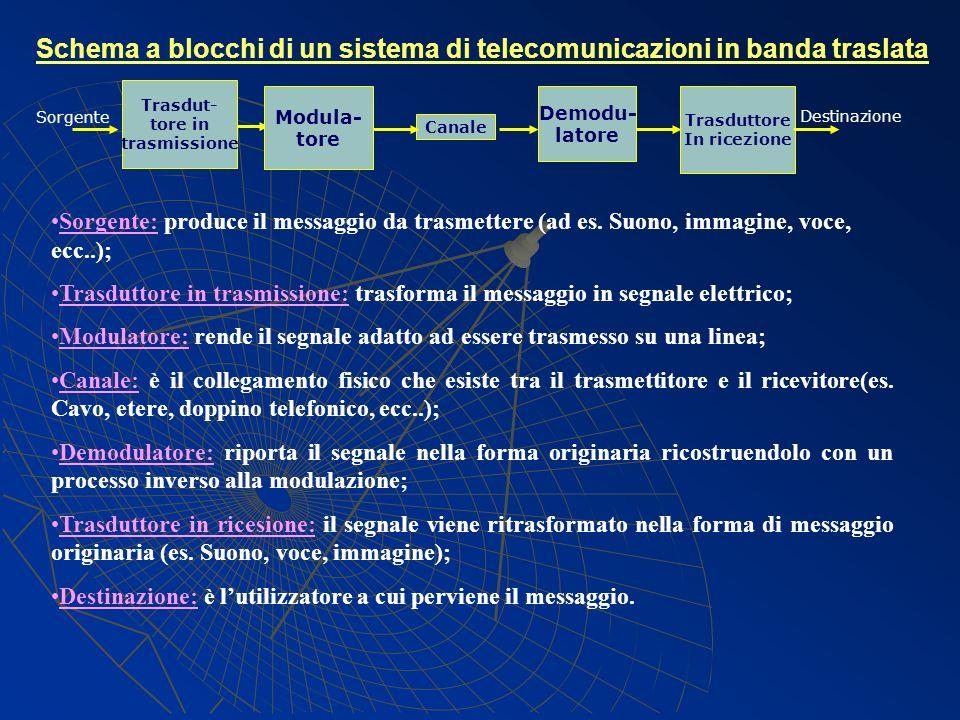Schema a blocchi di un sistema di telecomunicazioni in banda traslata Sorgente: produce il messaggio da trasmettere (ad es. Suono, immagine, voce, ecc