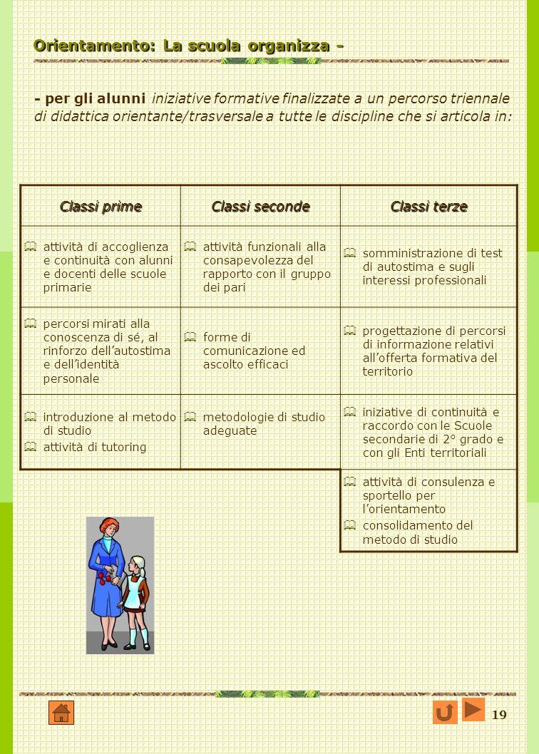 19 Orientamento: La scuola organizza - - per gli alunni iniziative formative finalizzate a un percorso triennale di didattica orientante/trasversale a tutte le discipline che si articola in: Classi prime Classi seconde Classi terze attività di accoglienza e continuità con alunni e docenti delle scuole primarie attività funzionali alla consapevolezza del rapporto con il gruppo dei pari somministrazione di test di autostima e sugli interessi professionali percorsi mirati alla conoscenza di sé, al rinforzo dellautostima e dellidentità personale forme di comunicazione ed ascolto efficaci progettazione di percorsi di informazione relativi allofferta formativa del territorio introduzione al metodo di studio attività di tutoring metodologie di studio adeguate iniziative di continuità e raccordo con le Scuole secondarie di 2° grado e con gli Enti territoriali attività di consulenza e sportello per lorientamento consolidamento del metodo di studio