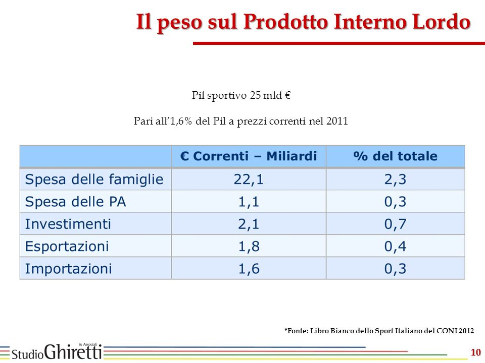 10 Il peso sul Prodotto Interno Lordo Pil sportivo 25 mld Pari all1,6% del Pil a prezzi correnti nel 2011 *Fonte: Libro Bianco dello Sport Italiano del CONI 2012