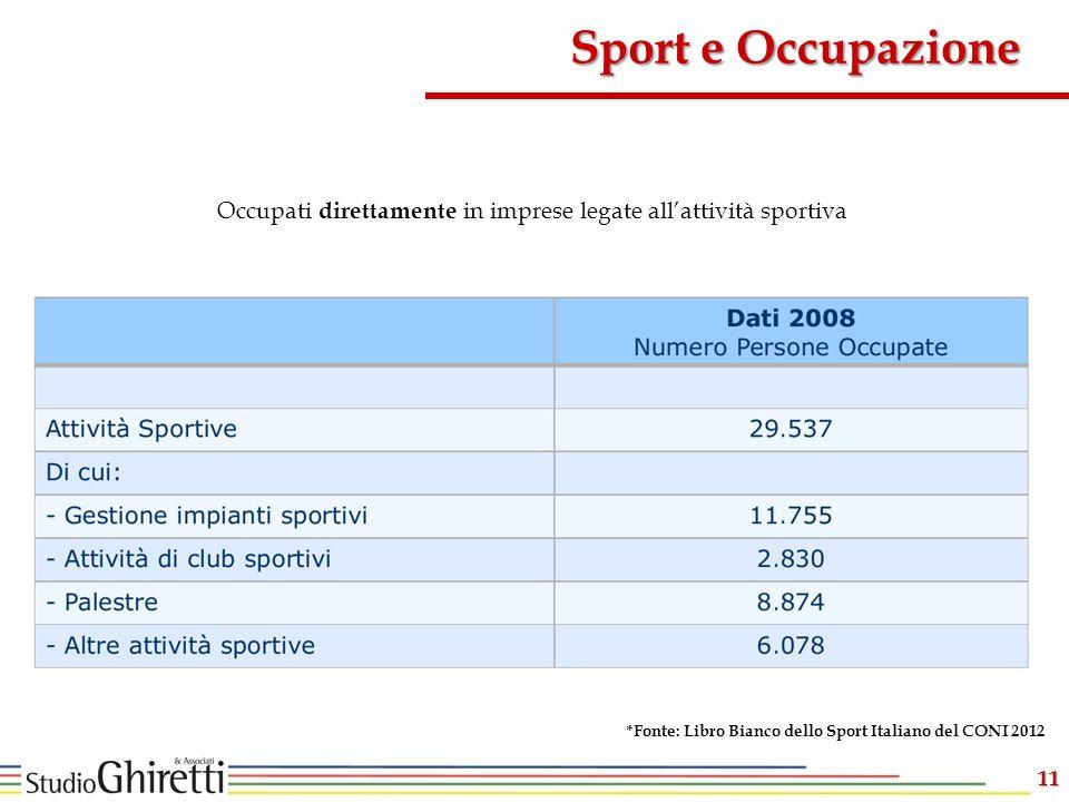 11 Sport e Occupazione Occupati direttamente in imprese legate allattività sportiva *Fonte: Libro Bianco dello Sport Italiano del CONI 2012