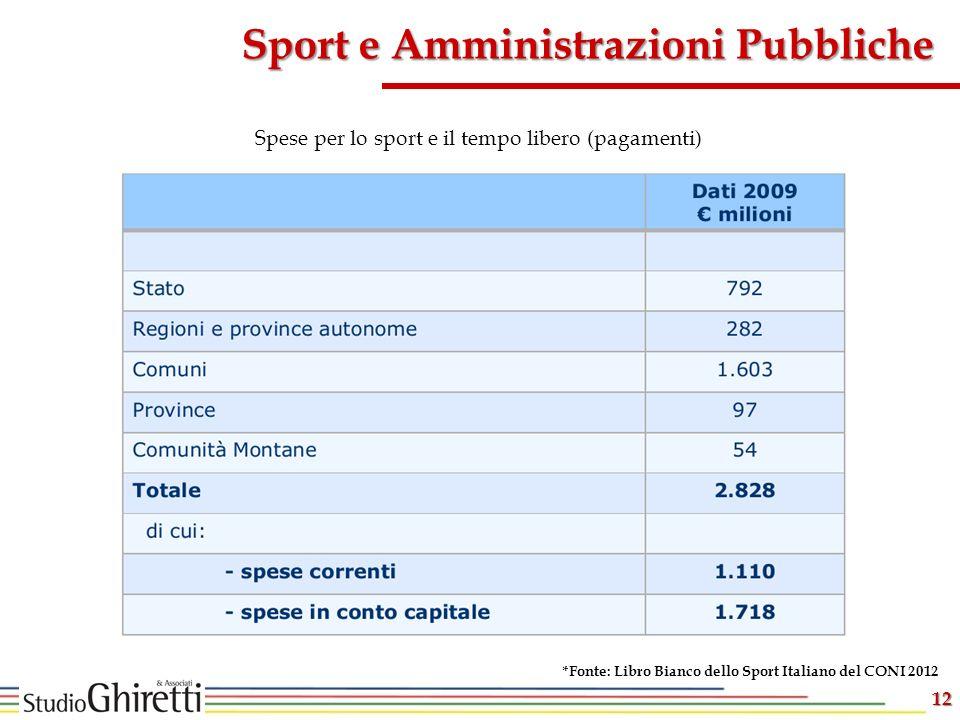 12 Sport e Amministrazioni Pubbliche Spese per lo sport e il tempo libero (pagamenti) *Fonte: Libro Bianco dello Sport Italiano del CONI 2012