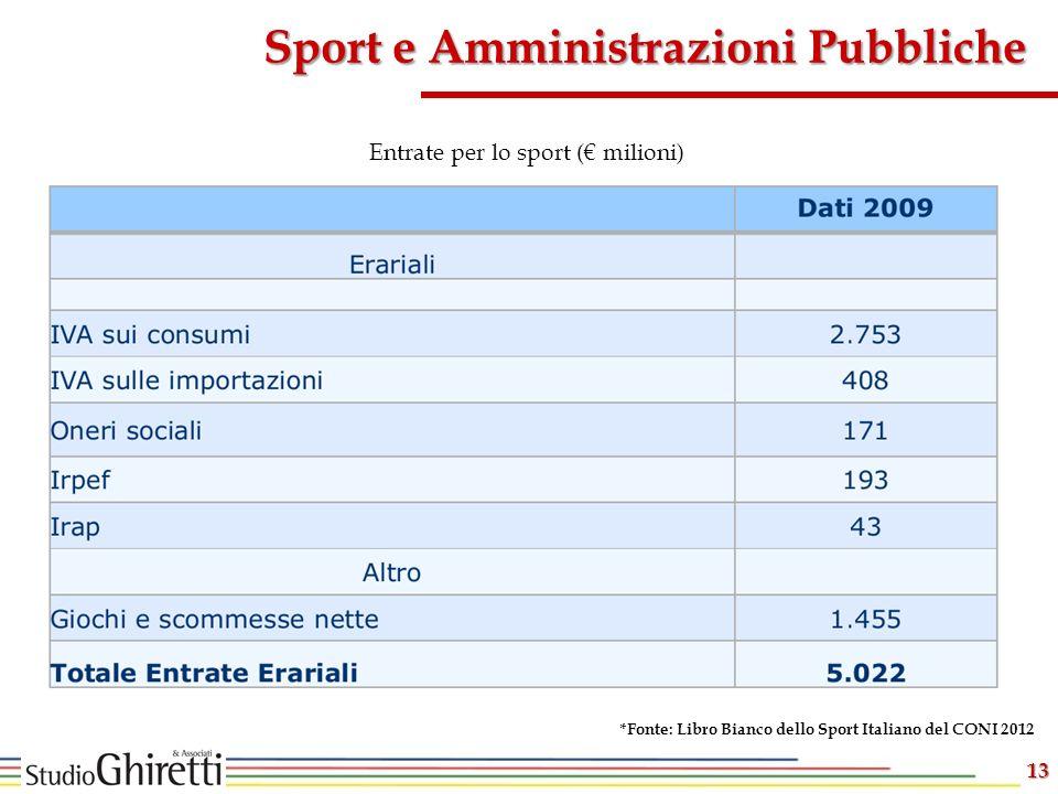 13 Sport e Amministrazioni Pubbliche Entrate per lo sport ( milioni) *Fonte: Libro Bianco dello Sport Italiano del CONI 2012