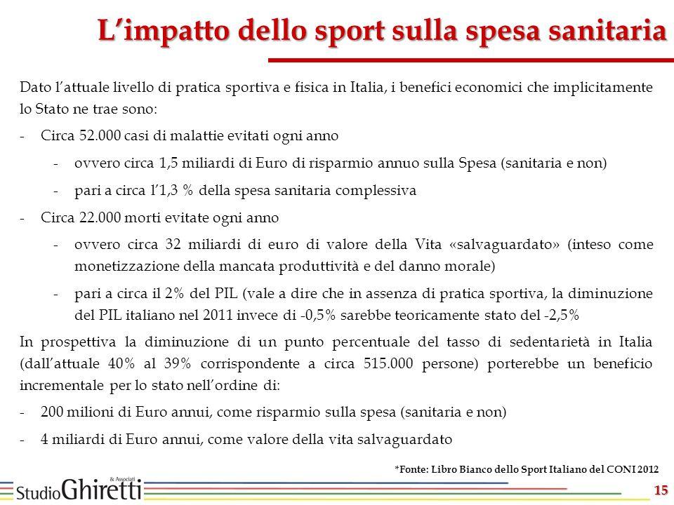 15 Limpatto dello sport sulla spesa sanitaria *Fonte: Libro Bianco dello Sport Italiano del CONI 2012 Dato lattuale livello di pratica sportiva e fisi