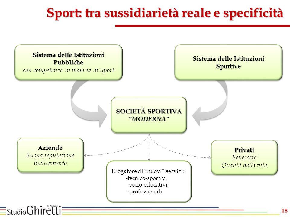 Sport: tra sussidiarietà reale e specificità Erogatore di nuovi servizi: -tecnico-sportivi - socio-educativi - professionali Sistema delle Istituzioni
