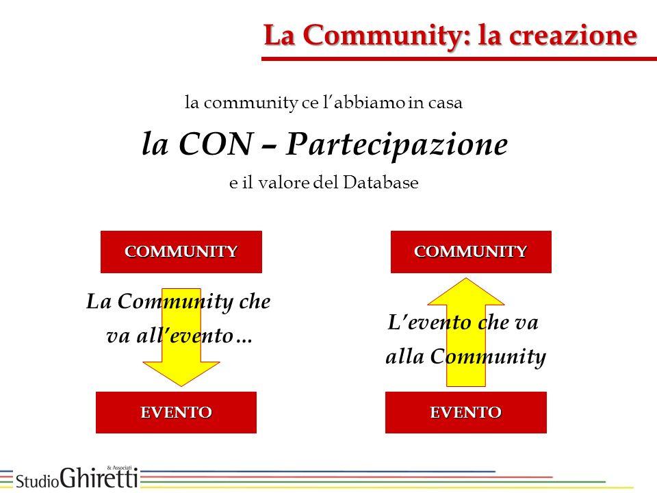 la community ce labbiamo in casa la CON – Partecipazione e il valore del Database La Community che va allevento… EVENTO Levento che va alla Community COMMUNITY EVENTO COMMUNITY La Community: la creazione