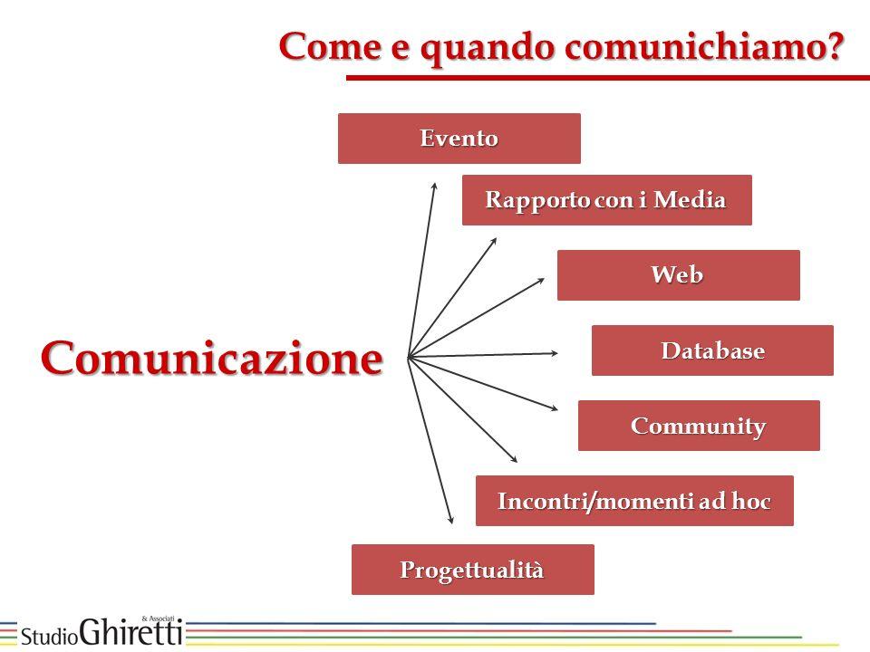 Evento Rapporto con i Media Web Database Community Incontri/momenti ad hoc Progettualità Come e quando comunichiamo? Comunicazione