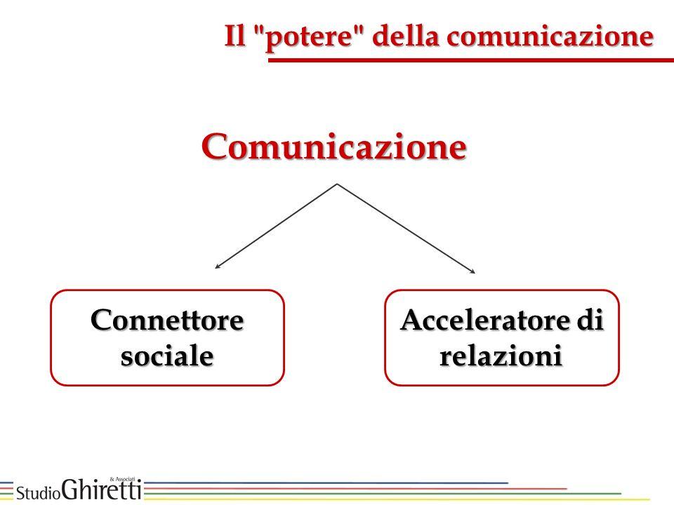 Il potere della comunicazione Comunicazione Connettore sociale Acceleratore di relazioni