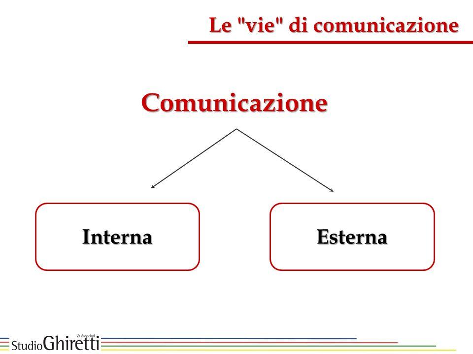 Le vie di comunicazione Comunicazione InternaEsterna