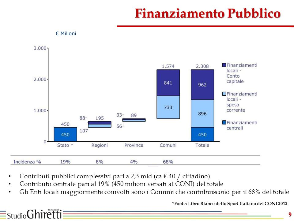 9 Finanziamento Pubblico Contributi pubblici complessivi pari a 2,3 mld (ca 40 / cittadino) Contributo centrale pari al 19% (450 milioni versati al CONI) del totale Gli Enti locali maggiormente coinvolti sono i Comuni che contribuiscono per il 68% del totale *Fonte: Libro Bianco dello Sport Italiano del CONI 2012