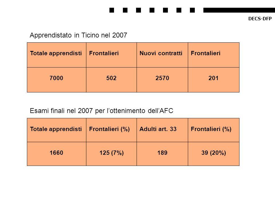 Apprendistato in Ticino nel 2007 Totale apprendistiFrontalieriNuovi contrattiFrontalieri 70005022570201 Esami finali nel 2007 per lottenimento dellAFC
