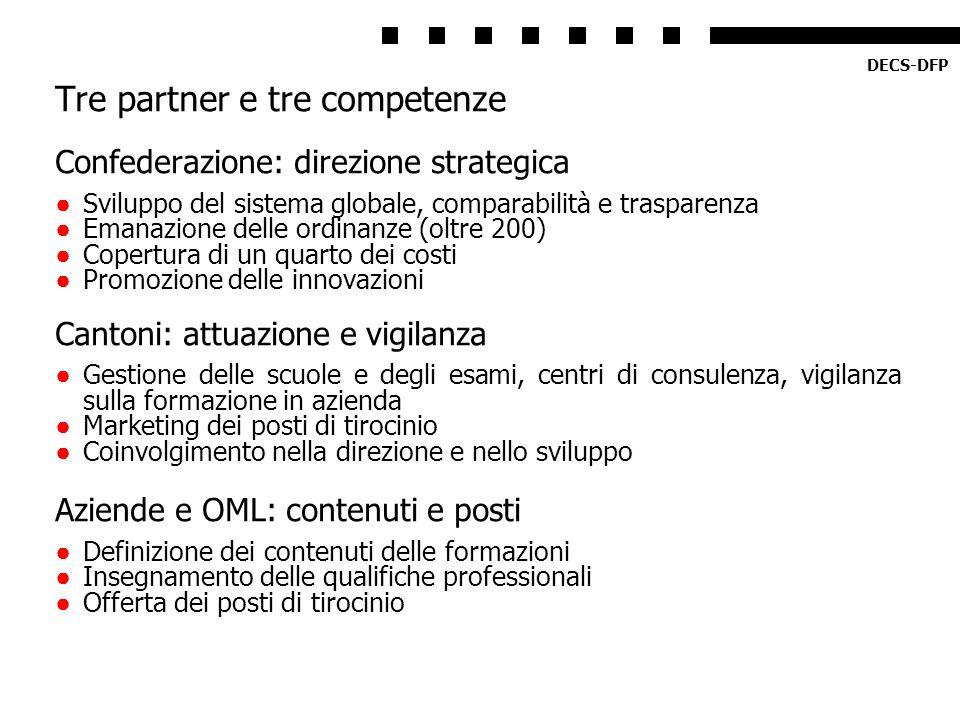 Tre partner e tre competenze Confederazione: direzione strategica Sviluppo del sistema globale, comparabilità e trasparenza Emanazione delle ordinanze