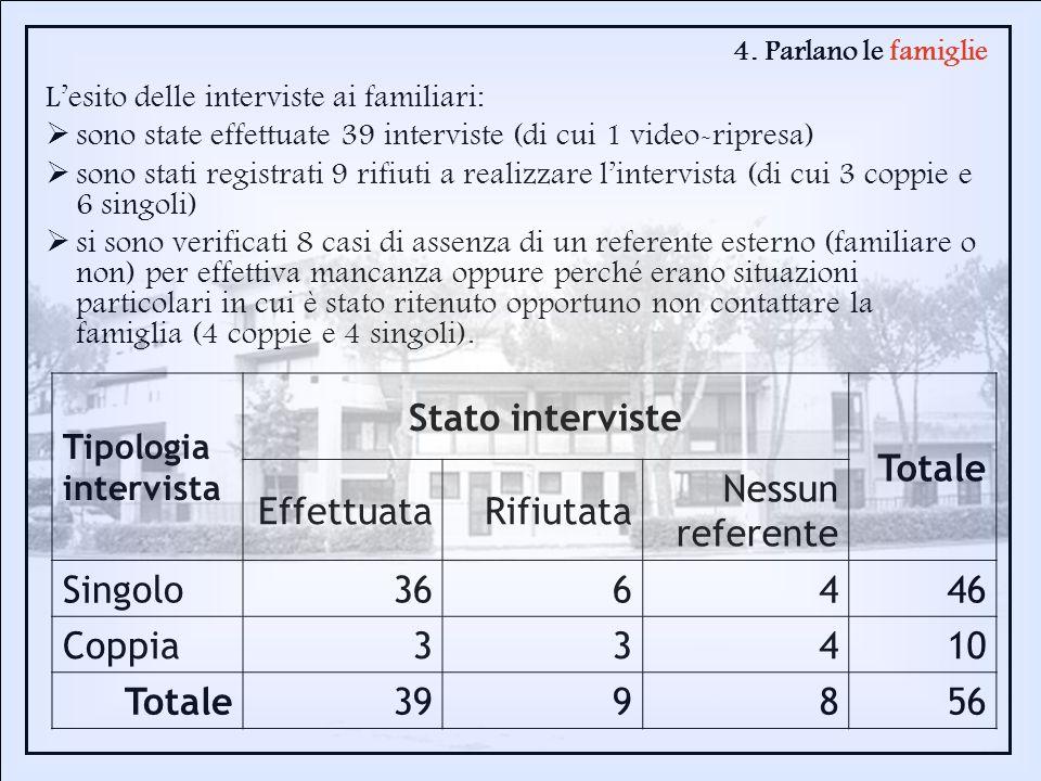 4. Parlano le famiglie Lesito delle interviste ai familiari: sono state effettuate 39 interviste (di cui 1 video-ripresa) sono stati registrati 9 rifi