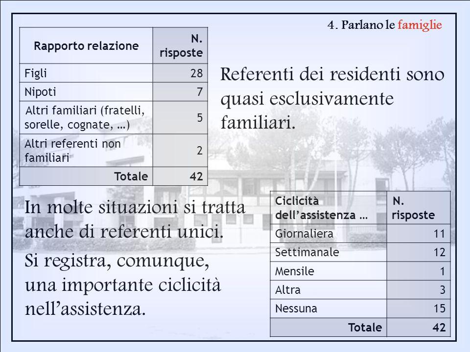 4. Parlano le famiglie Referenti dei residenti sono quasi esclusivamente familiari. Rapporto relazione N. risposte Figli28 Nipoti7 Altri familiari (fr
