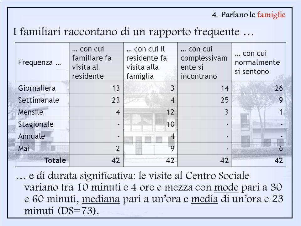 4. Parlano le famiglie I familiari raccontano di un rapporto frequente … Frequenza … … con cui familiare fa visita al residente … con cui il residente