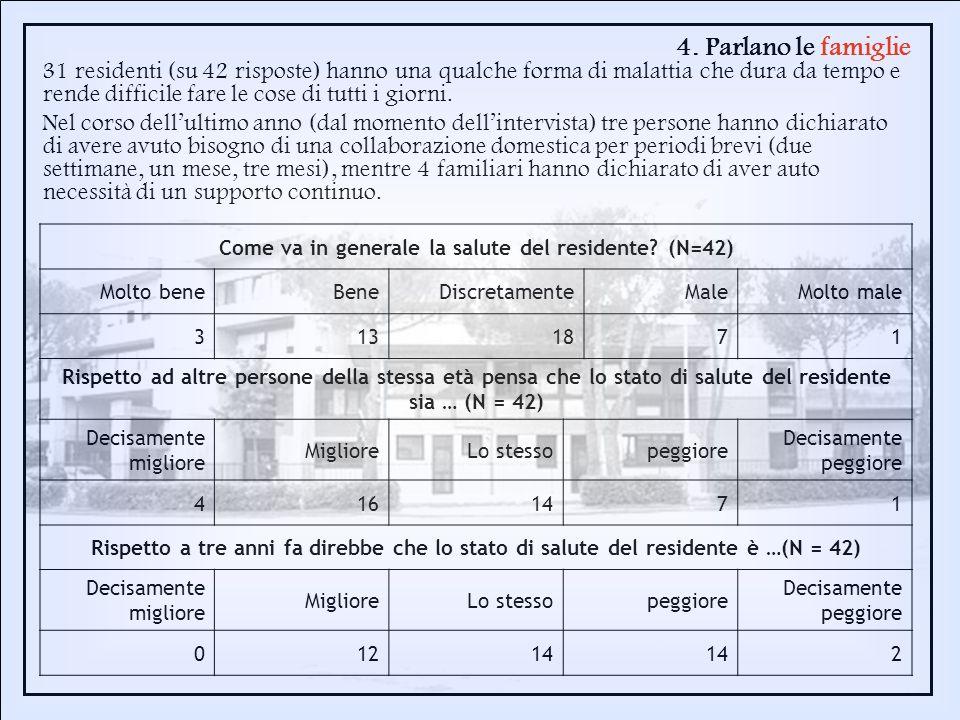 4. Parlano le famiglie 31 residenti (su 42 risposte) hanno una qualche forma di malattia che dura da tempo e rende difficile fare le cose di tutti i g