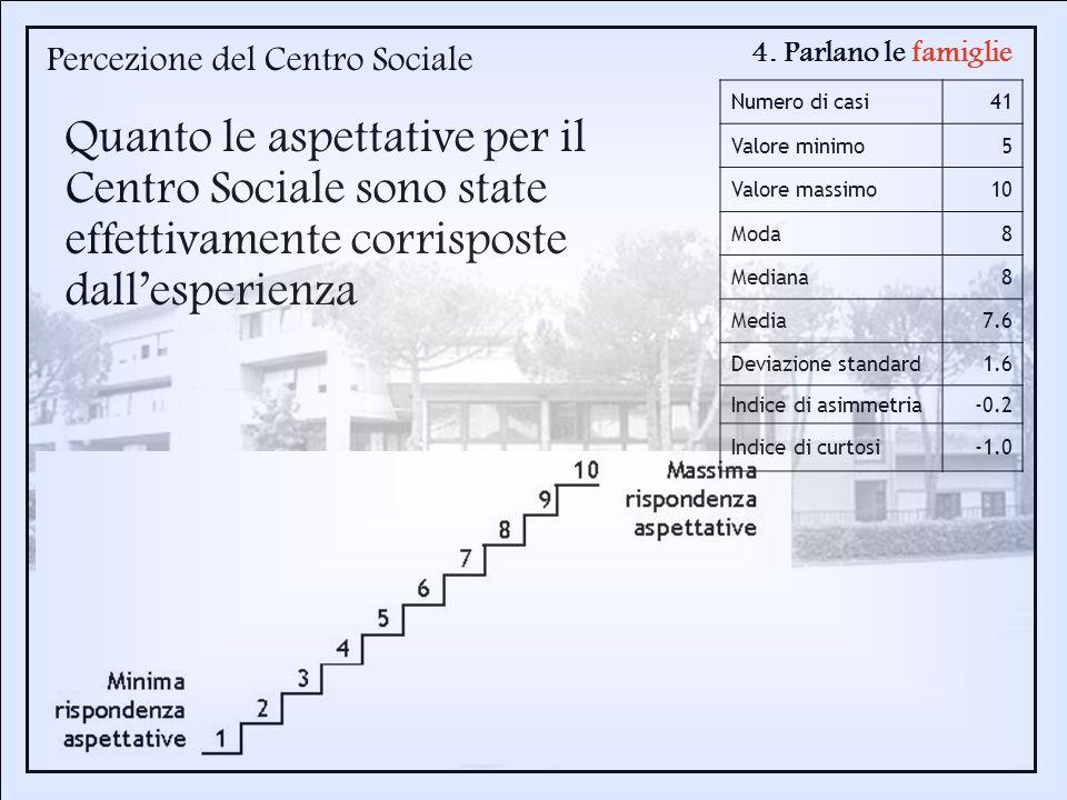 Percezione del Centro Sociale Numero di casi41 Valore minimo5 Valore massimo10 Moda8 Mediana8 Media7.6 Deviazione standard1.6 Indice di asimmetria-0.2