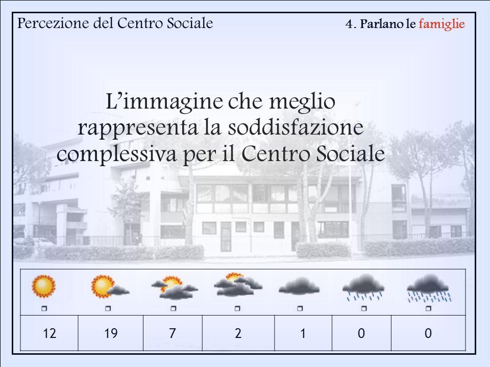 4. Parlano le famiglie Percezione del Centro Sociale 121972100 Limmagine che meglio rappresenta la soddisfazione complessiva per il Centro Sociale