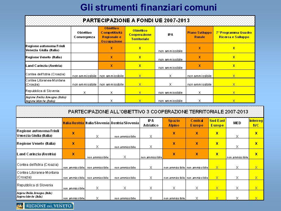 Gli strumenti finanziari comuni