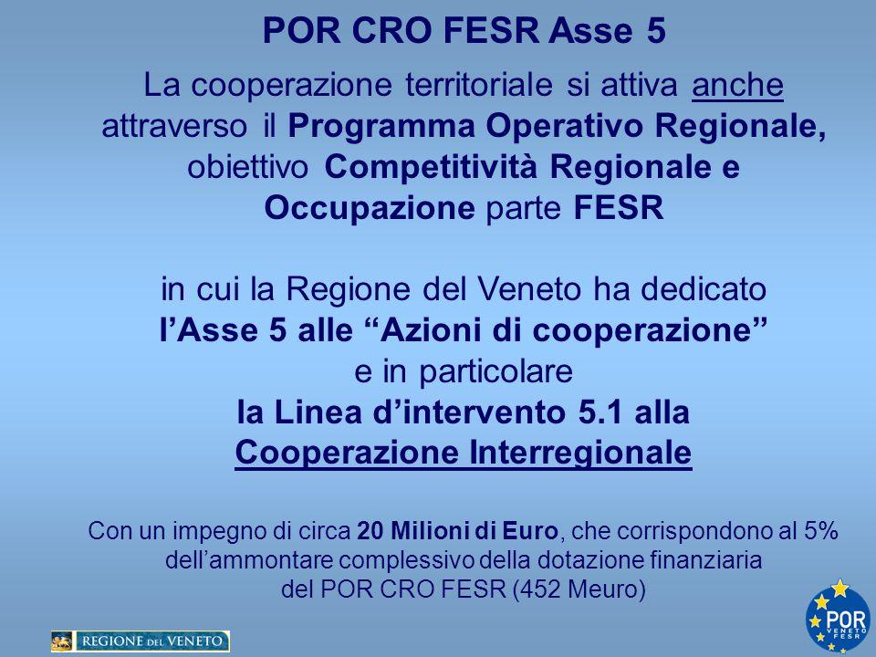 POR CRO FESR Asse 5 La cooperazione territoriale si attiva anche attraverso il Programma Operativo Regionale, obiettivo Competitività Regionale e Occupazione parte FESR in cui la Regione del Veneto ha dedicato lAsse 5 alle Azioni di cooperazione e in particolare la Linea dintervento 5.1 alla Cooperazione Interregionale Con un impegno di circa 20 Milioni di Euro, che corrispondono al 5% dellammontare complessivo della dotazione finanziaria del POR CRO FESR (452 Meuro)