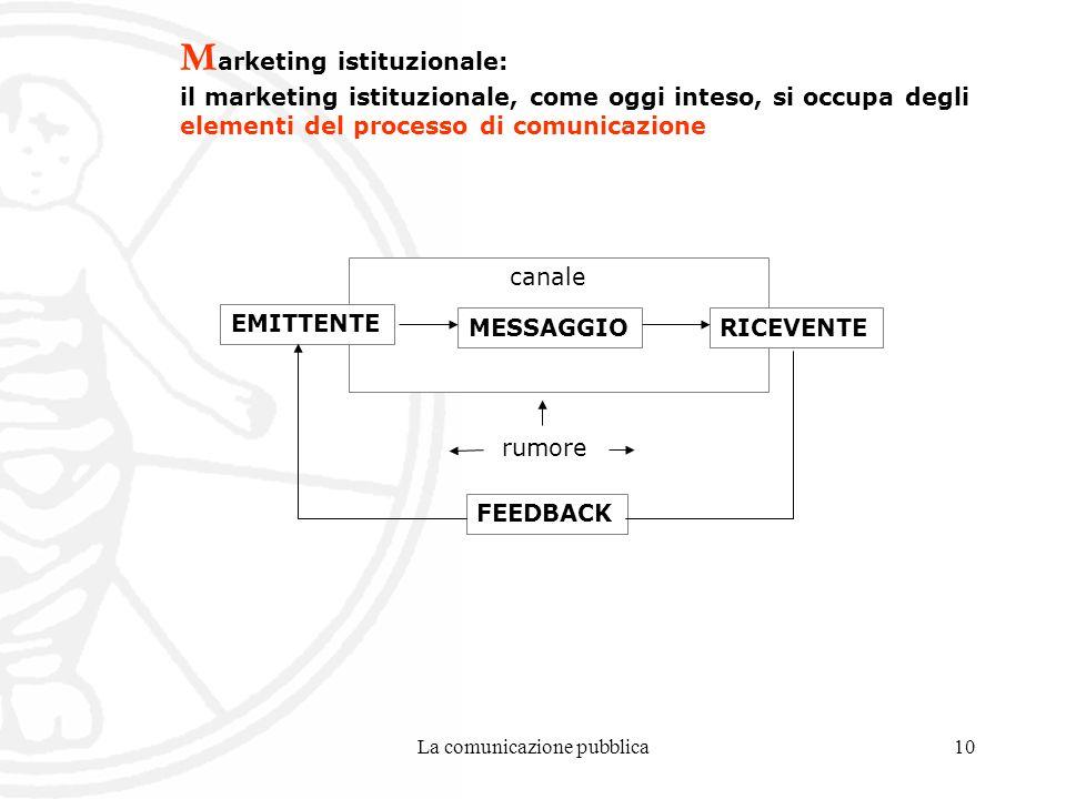 La comunicazione pubblica10 M arketing istituzionale: il marketing istituzionale, come oggi inteso, si occupa degli elementi del processo di comunicazione EMITTENTE MESSAGGIORICEVENTE FEEDBACK rumore canale