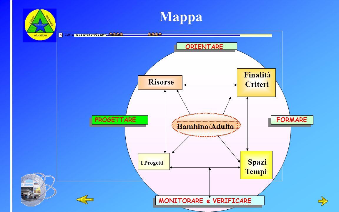 Mappa MONITORARE e VERIFICARE MONITORARE e VERIFICARE ORIENTARE ORIENTARE PROGETTARE FORMARE FORMARE Risorse Finalità Criteri I Progetti Spazi Tempi B