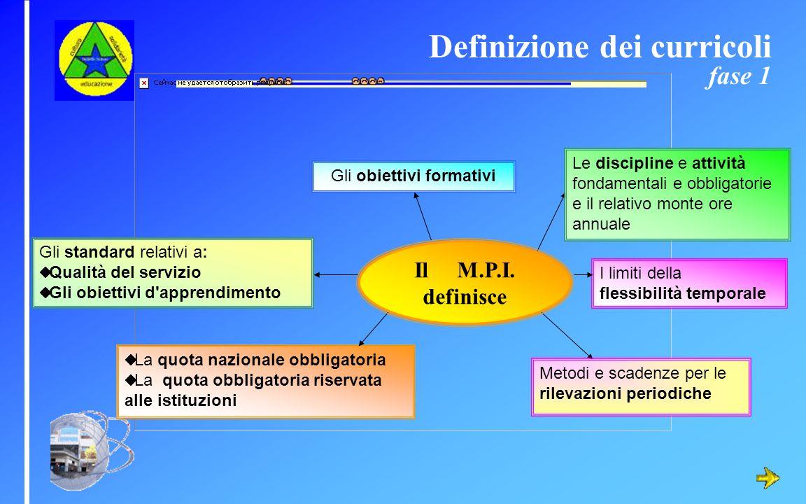 I limiti della flessibilità temporale Gli obiettivi formativi Le discipline e attività fondamentali e obbligatorie e il relativo monte ore annuale La
