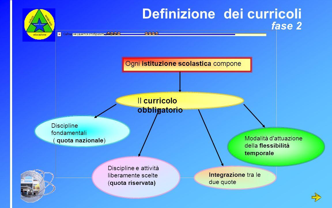 Definizione dei curricoli fase 2 Ogni istituzione scolastica compone Il curricolo obbligatorio Discipline fondamentali ( quota nazionale) Discipline e