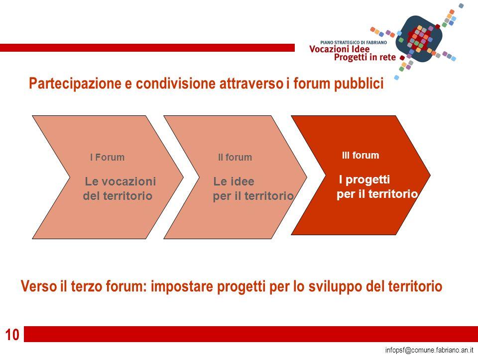 10 infopsf@comune.fabriano.an.it I Forum Le vocazioni del territorio II forum Le idee per il territorio III forum I progetti per il territorio Parteci