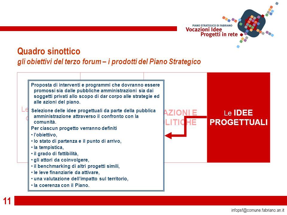 11 infopsf@comune.fabriano.an.it Le VOCAZIONI da difendere e valorizzare Le LINEE STRATEGICHE di intervento Le AZIONI E POLITICHE Le IDEE PROGETTUALI