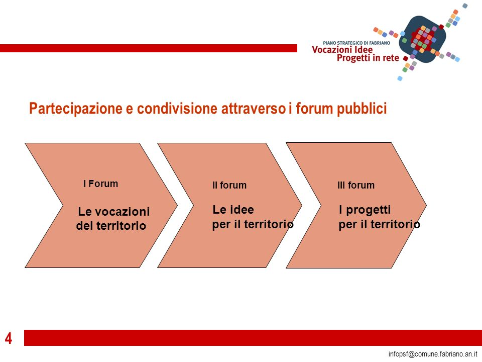 4 infopsf@comune.fabriano.an.it Partecipazione e condivisione attraverso i forum pubblici I Forum Le vocazioni del territorio II forum Le idee per il territorio III forum I progetti per il territorio