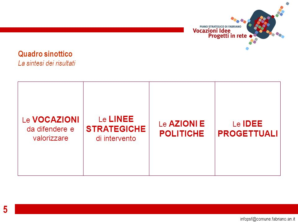5 infopsf@comune.fabriano.an.it Quadro sinottico La sintesi dei risultati Le VOCAZIONI da difendere e valorizzare Le LINEE STRATEGICHE di intervento Le AZIONI E POLITICHE Le IDEE PROGETTUALI