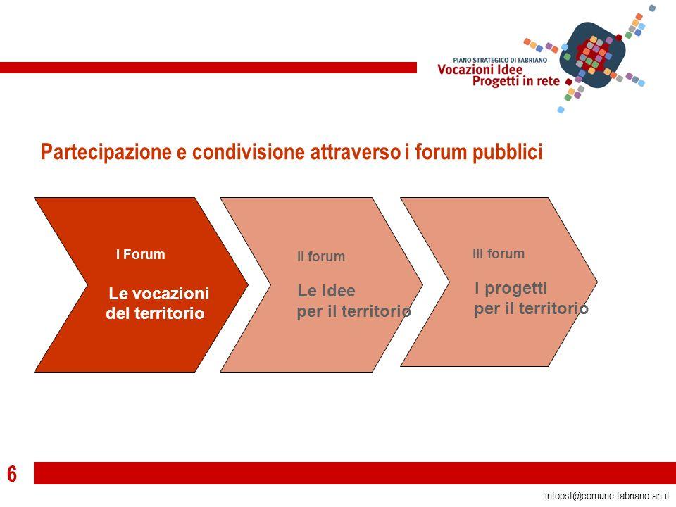 6 infopsf@comune.fabriano.an.it Partecipazione e condivisione attraverso i forum pubblici I Forum Le vocazioni del territorio II forum Le idee per il