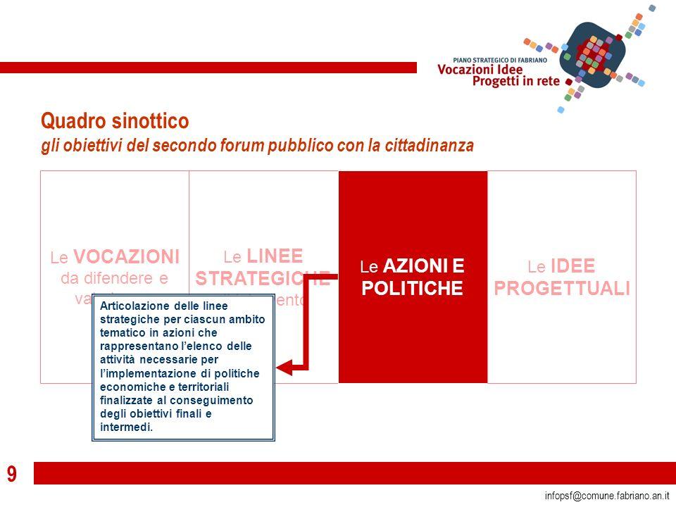 9 infopsf@comune.fabriano.an.it Le VOCAZIONI da difendere e valorizzare Le LINEE STRATEGICHE di intervento Le AZIONI E POLITICHE Le IDEE PROGETTUALI Q