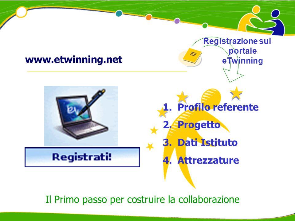 Registrazione sul portale eTwinning 1.Profilo referente 2.Progetto 3.Dati Istituto 4.Attrezzature Il Primo passo per costruire la collaborazione www.e