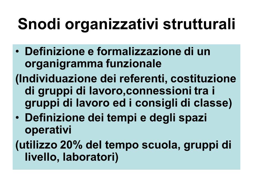 Snodi organizzativi strutturali Definizione e formalizzazione di un organigramma funzionale (Individuazione dei referenti, costituzione di gruppi di lavoro,connessioni tra i gruppi di lavoro ed i consigli di classe) Definizione dei tempi e degli spazi operativi (utilizzo 20% del tempo scuola, gruppi di livello, laboratori)